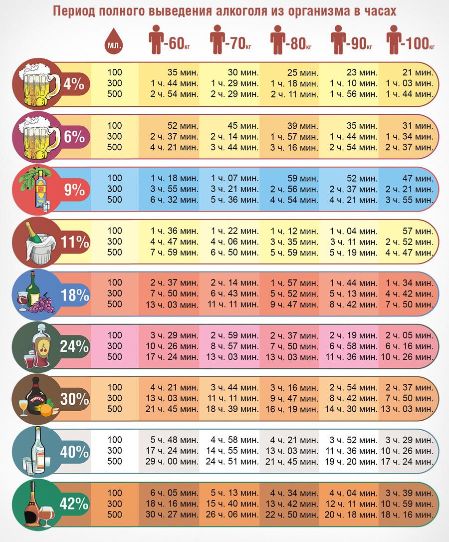 Таблица: через сколько выветривается алкоголь из организма